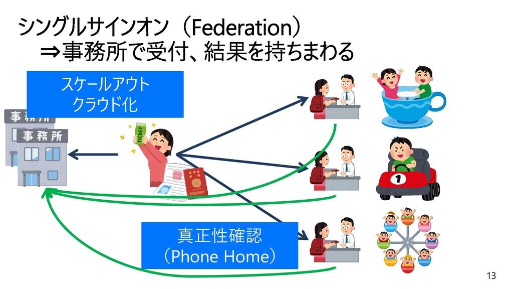 13 真正性確認 (Phone Home) スケールアウト クラウド化