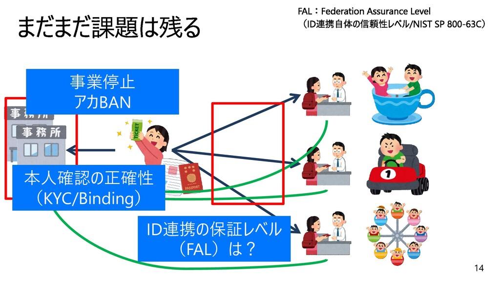 14 ID連携の保証レベル (FAL)は? 事業停止 アカBAN 本人確認の正確性 (KYC/...