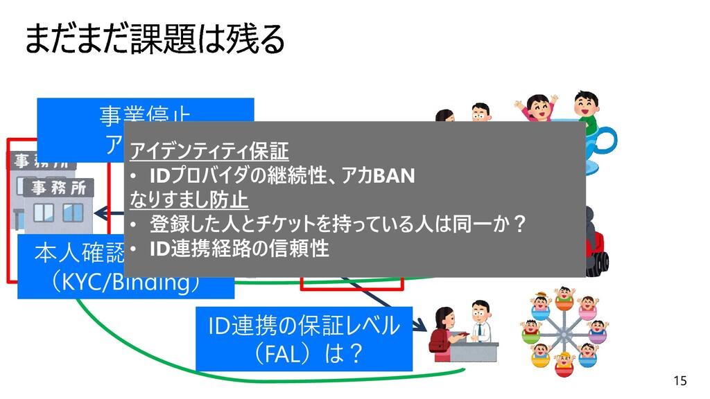15 ID連携の保証レベル (FAL)は? 事業停止 アカBAN 本人確認の正確性 (KYC/...