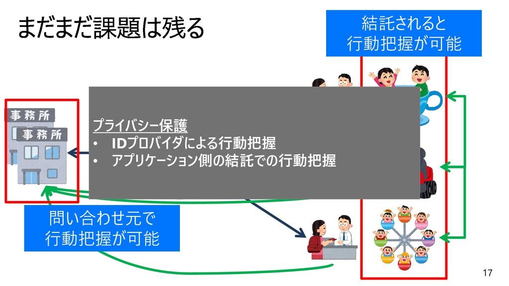 17 問い合わせ元で 行動把握が可能 結託されると 行動把握が可能 プライバシー保護 • ID...