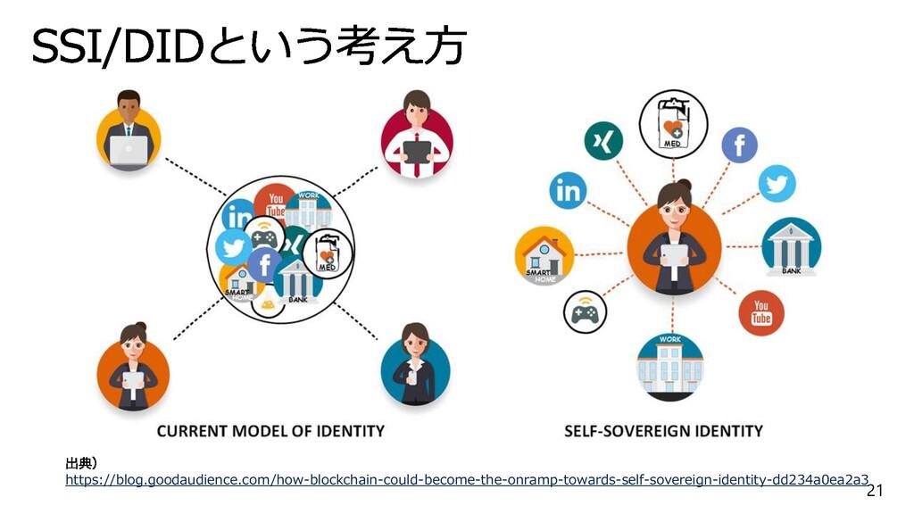 21 https://blog.goodaudience.com/how-blockchain...