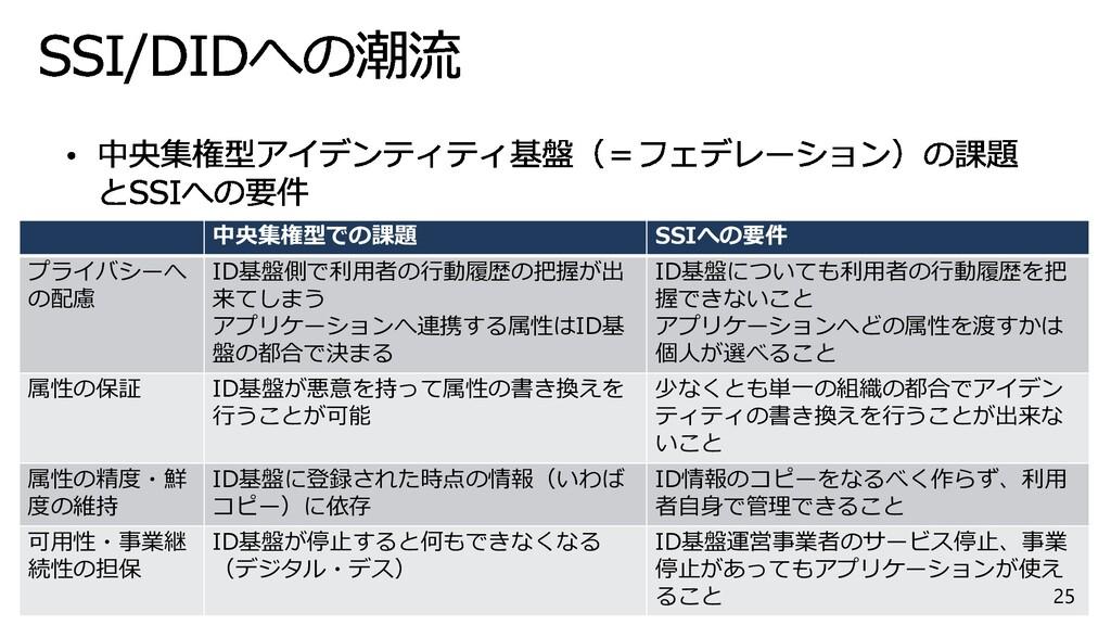 25 中央集権型での課題 SSIへの要件 プライバシーへ の配慮 ID基盤側で利用者の行動履歴...