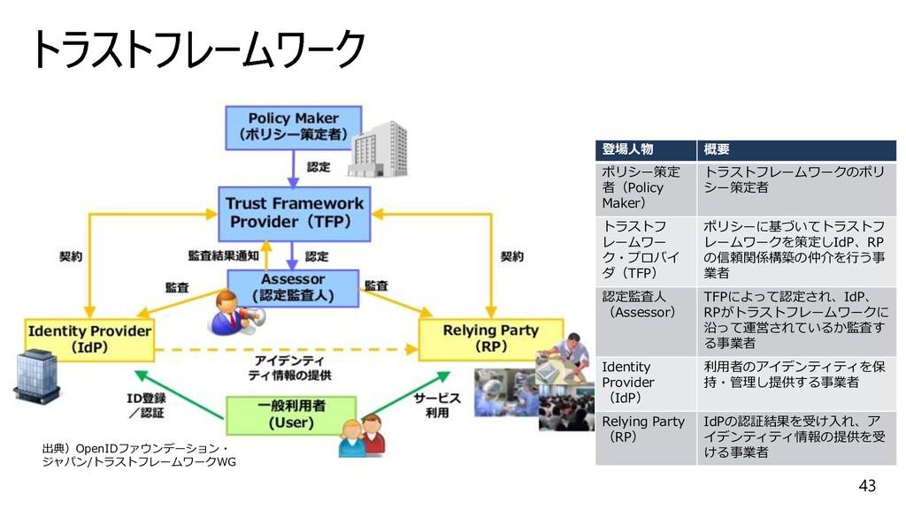 43 出典)OpenIDファウンデーション・ ジャパン/トラストフレームワークWG 登場人物 ...