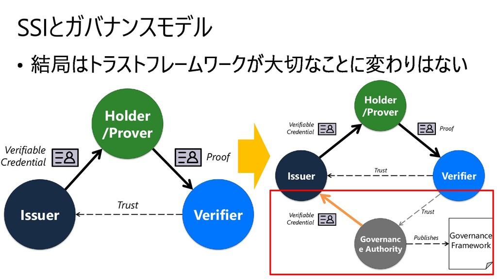 44 SSIとガバナンスモデル Holder /Prover Issuer Verifier ...