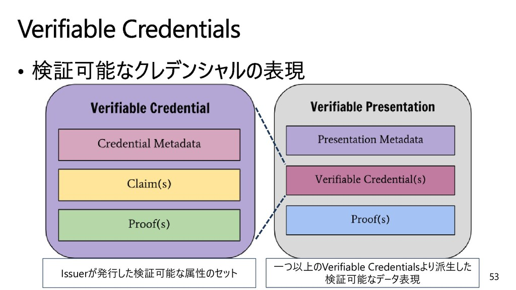 53 Issuerが発行した検証可能な属性のセット 一つ以上のVerifiable Crede...