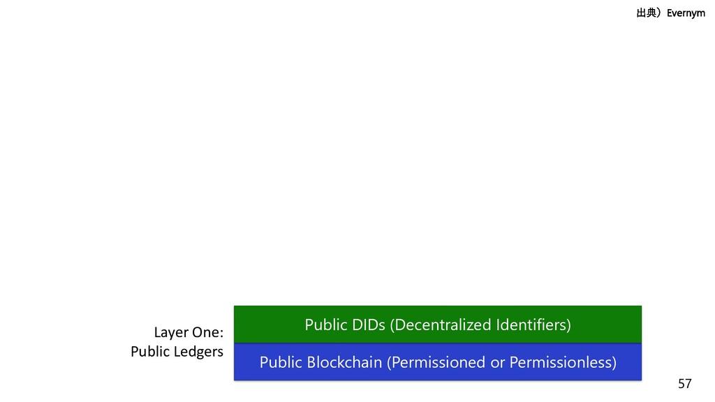 57 Layer One: Public Ledgers Public Blockchain ...