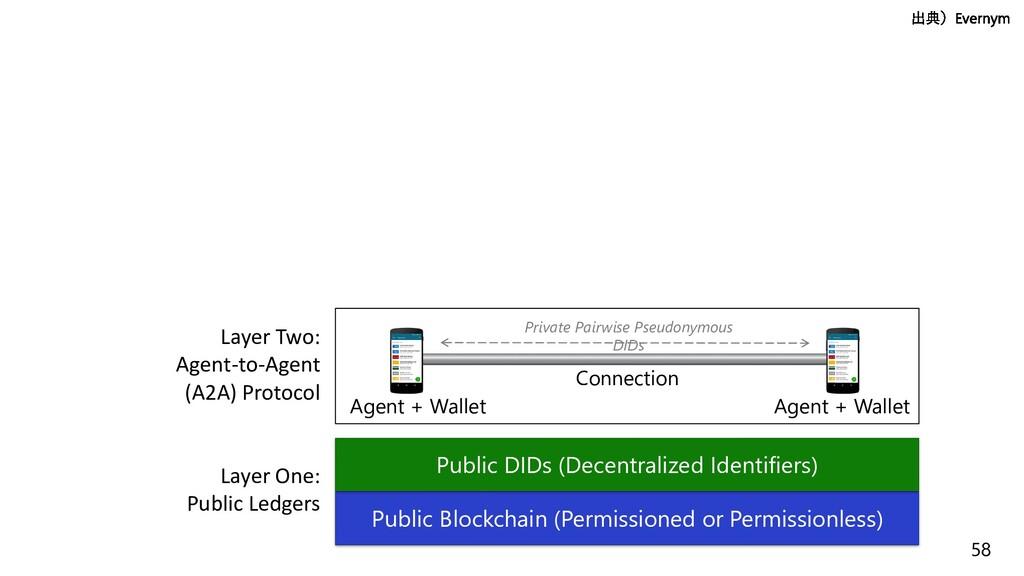 58 Layer One: Public Ledgers Public Blockchain ...