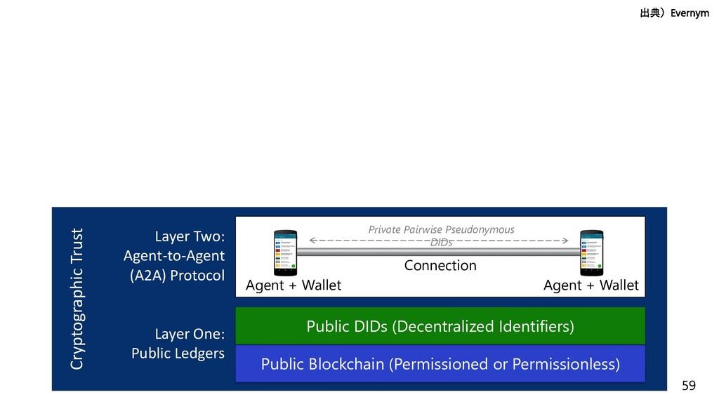 59 Layer One: Public Ledgers Public Blockchain ...