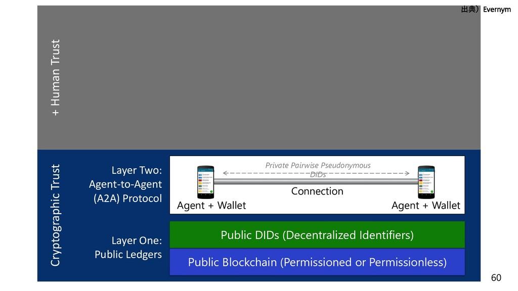 60 Layer One: Public Ledgers Public Blockchain ...