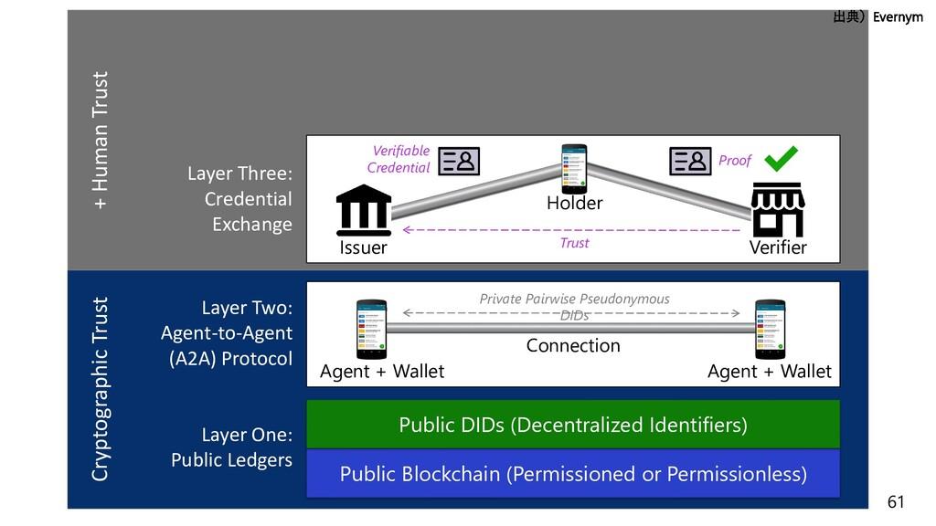 61 Layer One: Public Ledgers Public Blockchain ...