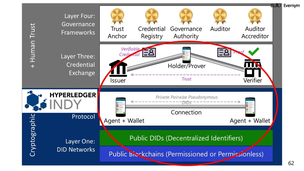 62 Layer One: DID Networks Public Blockchains (...
