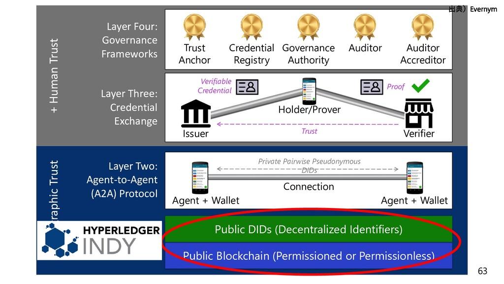 63 Layer One: Public Ledgers Public Blockchain ...