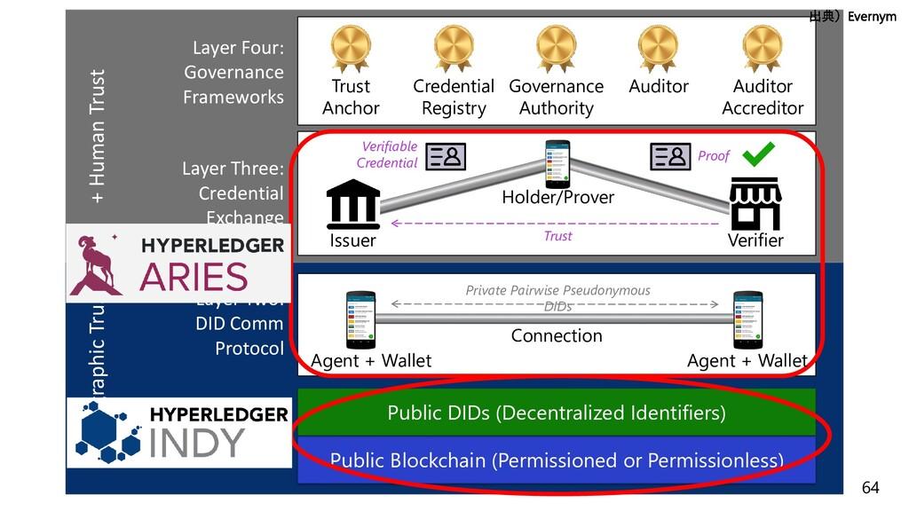 64 Layer One: Public Ledgers Public Blockchain ...