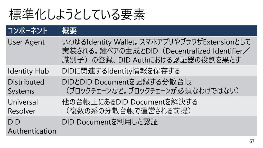 67 標準化しようとしている要素 コンポーネント 概要 User Agent いわゆるIden...