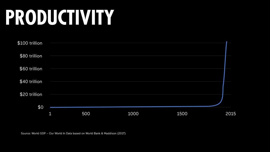 232 PRODUCTIVITY $20 trillion $40 trillion $60 ...