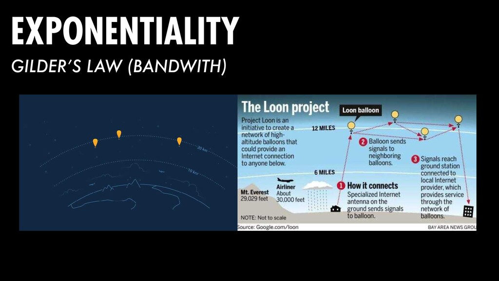 EXPONENTIALITY GILDER'S LAW (BANDWITH)