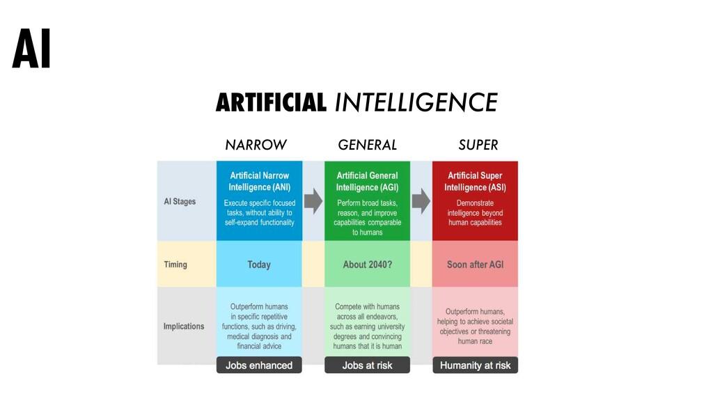 AI ARTIFICIAL INTELLIGENCE NARROW GENERAL SUPER