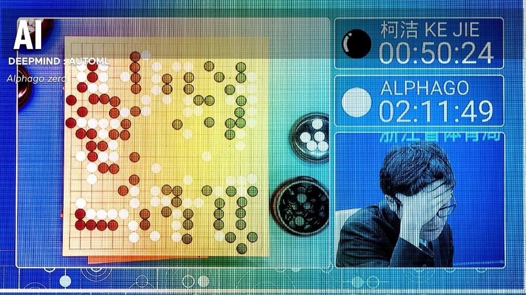 DEEPMIND : AUTOML Alphago zero AI