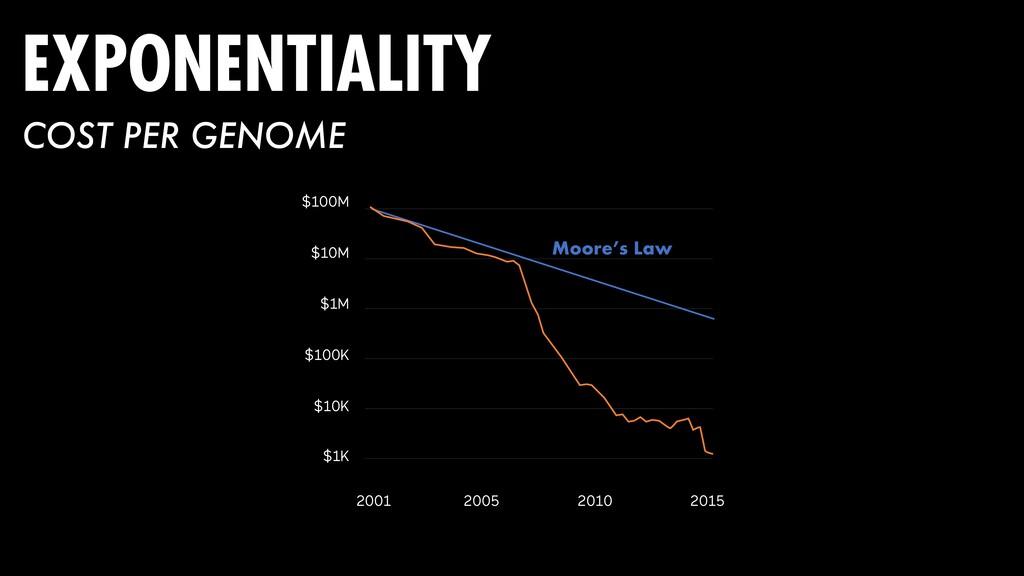 $10K $100K $1M $10M $100M $1K 2001 2005 2010 20...