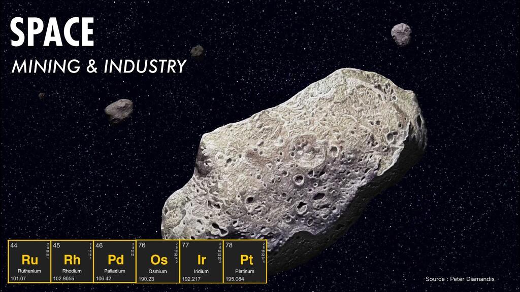 Source : Peter Diamandis SPACE MINING & INDUSTRY