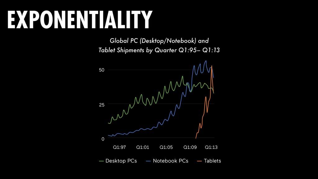 Q1:97 Q1:01 Q1:05 Q1:09 Q1:13 25 50 0 Global PC...