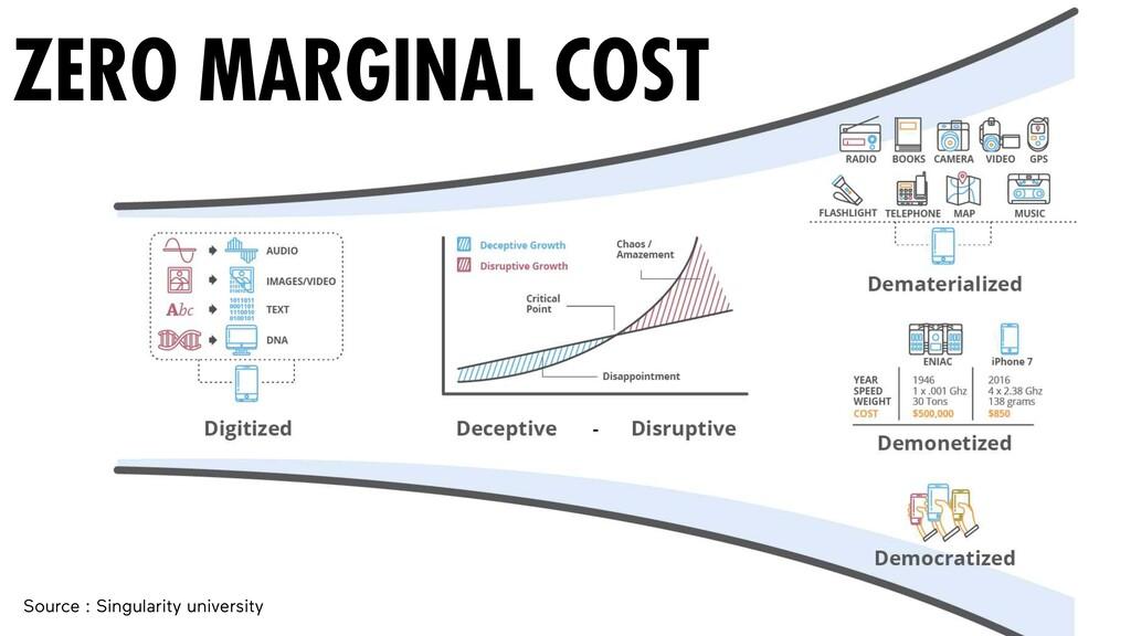 ZERO MARGINAL COST Source : Singularity univers...