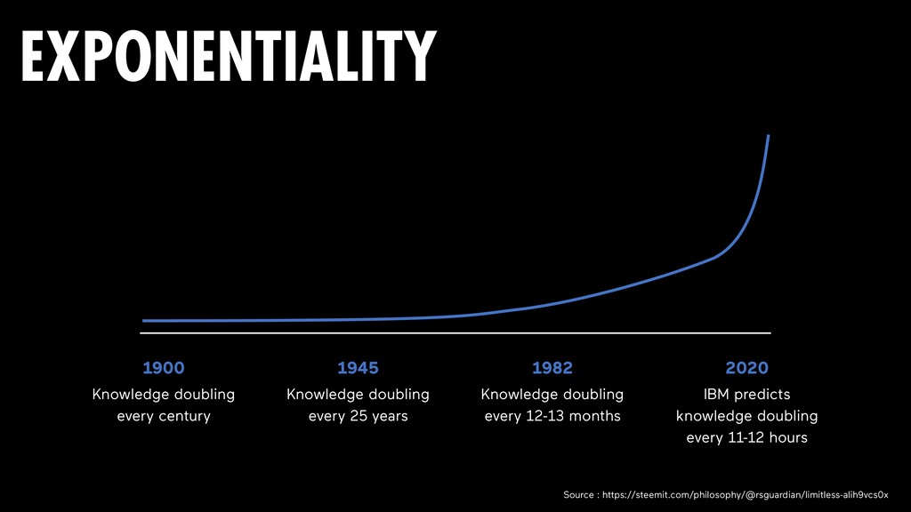 1900 Knowledge doubling every century 1945 Know...