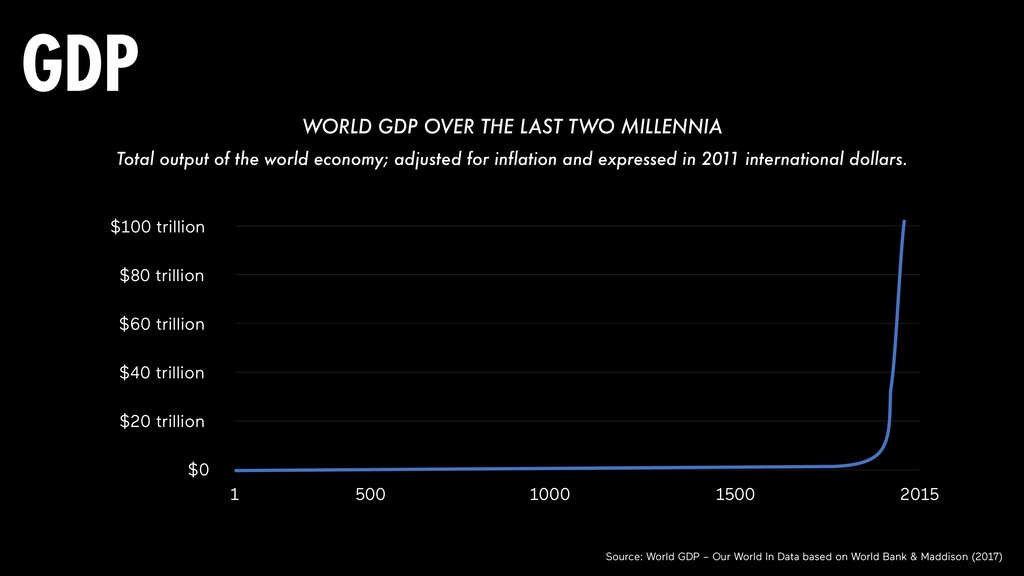 WORLD GDP OVER THE LAST TWO MILLENNIA Total out...