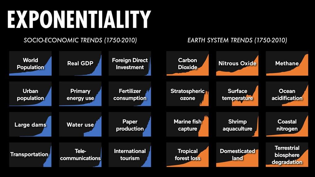 SOCIO-ECONOMIC TRENDS (1750-2010) EARTH SYSTEM ...