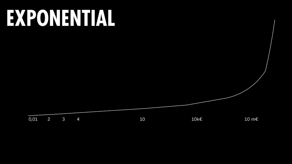 0,01 2 3 4 10 10k€ 10 m€ EXPONENTIAL