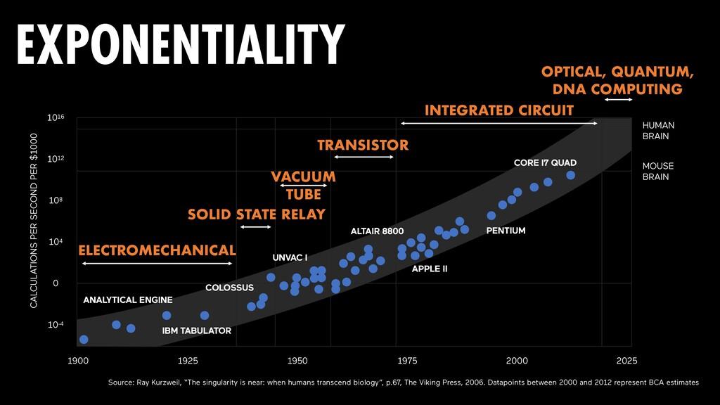 "Source: Ray Kurzweil, ""The singularity is near:..."