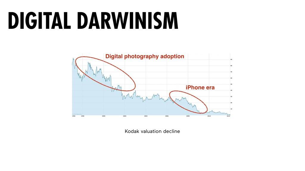 Kodak valuation decline DIGITAL DARWINISM