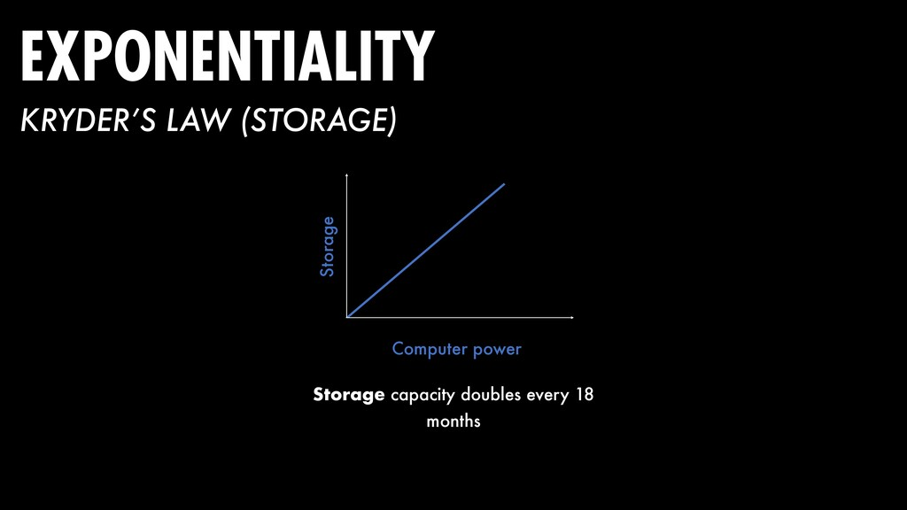 EXPONENTIALITY Storage capacity doubles every 1...