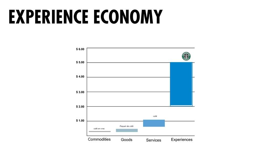 EXPERIENCE ECONOMY $ 6.00 $ 5.00 $ 4.00 $ 3.00 ...
