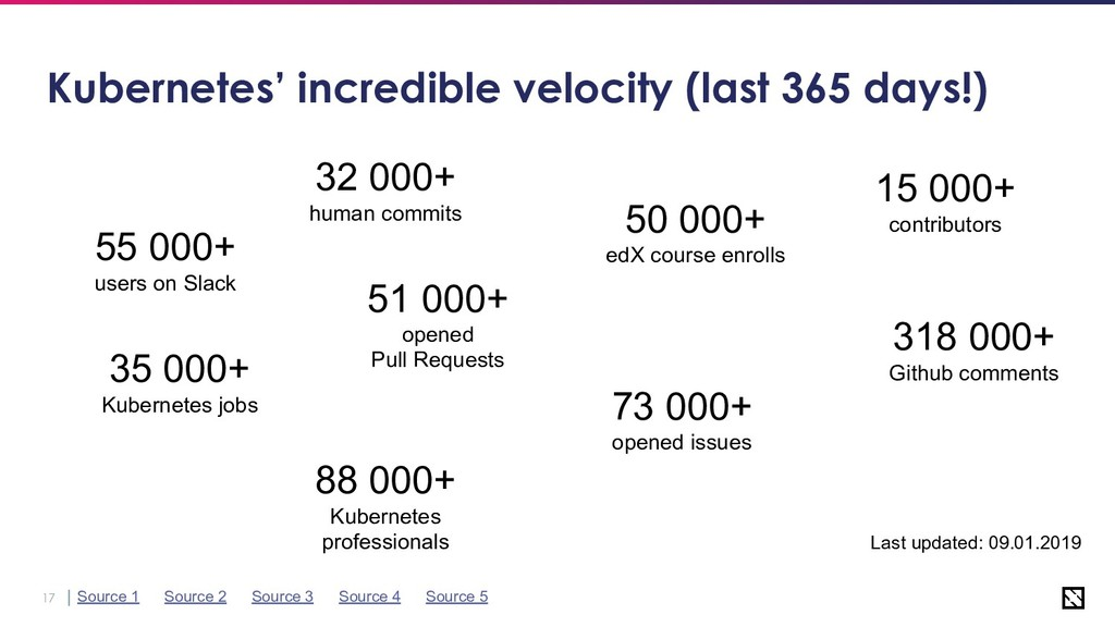 17 Kubernetes' incredible velocity (last 365 da...