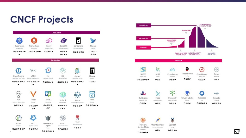 4 4 CNCF Projects