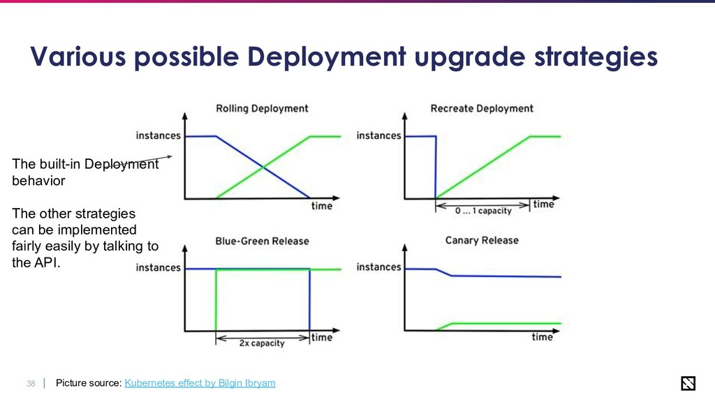 38 Various possible Deployment upgrade strategi...