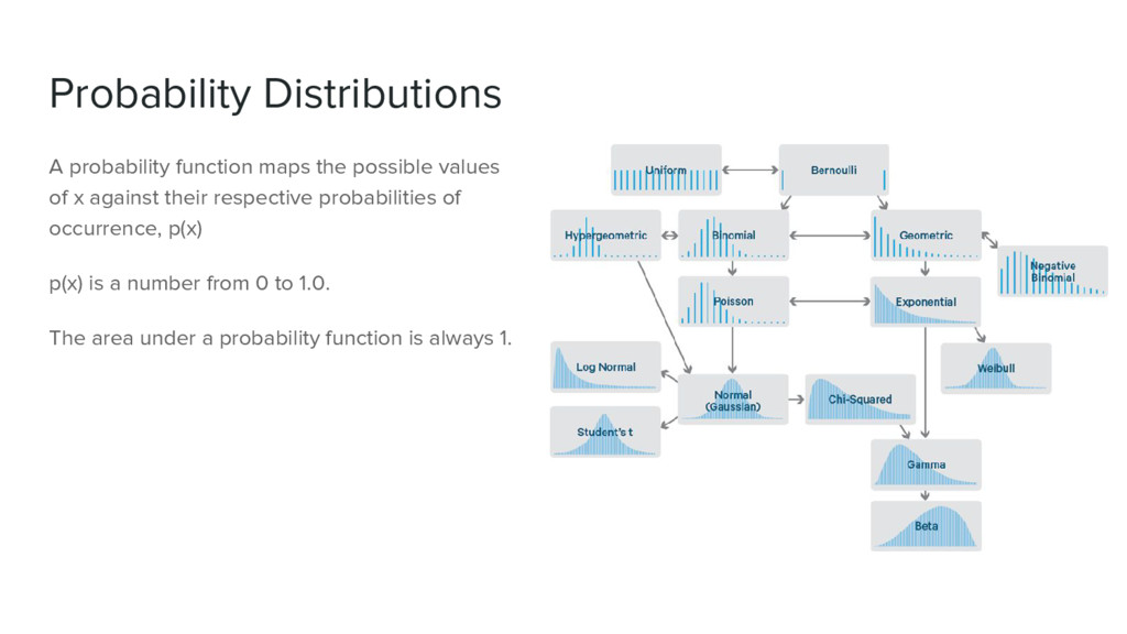 Probability Distributions A probability functio...