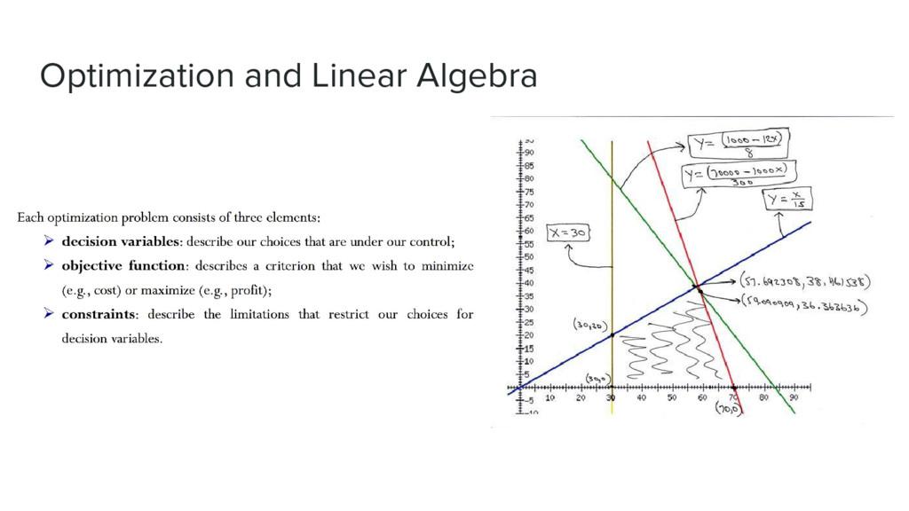 Optimization and Linear Algebra