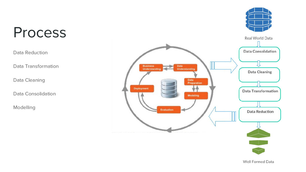 Process Data Reduction Data Transformation Data...
