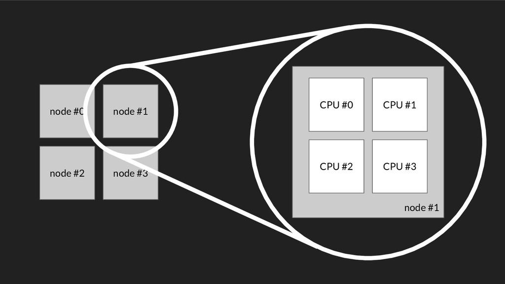 node #0 node #1 node #2 node #3 node #1 CPU #0 ...