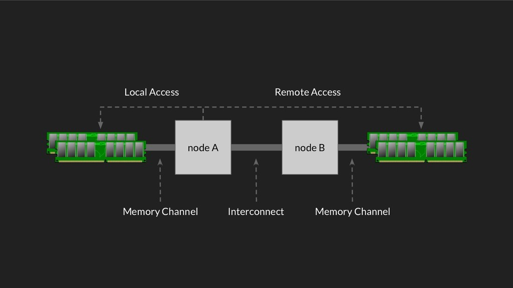 node A node B Local Access Remote Access Memory...