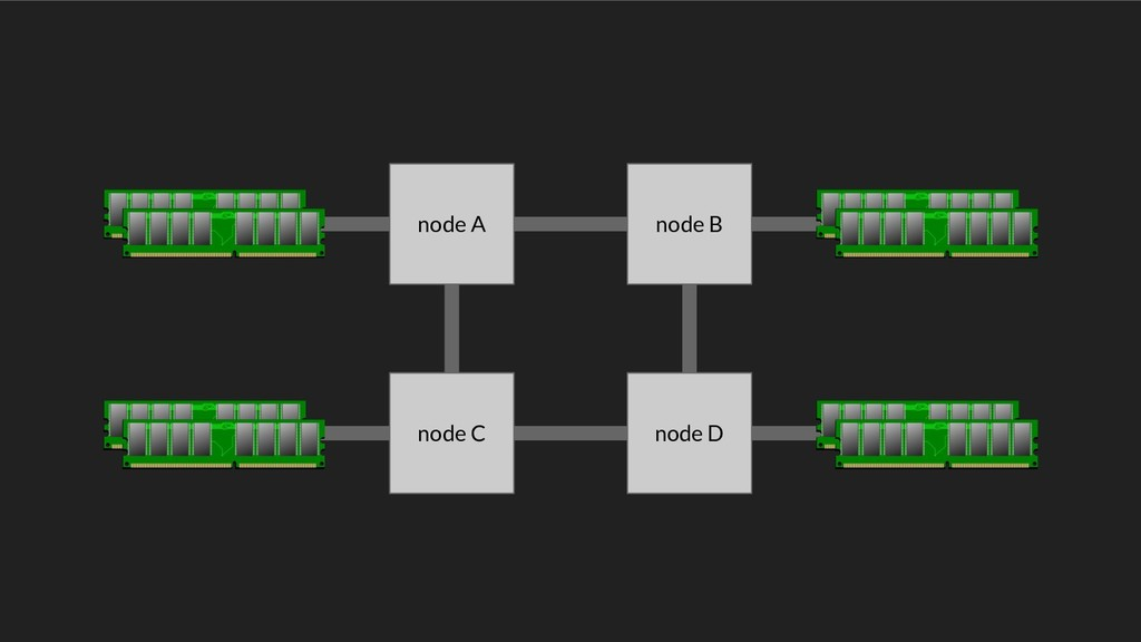 node A node B node C node D