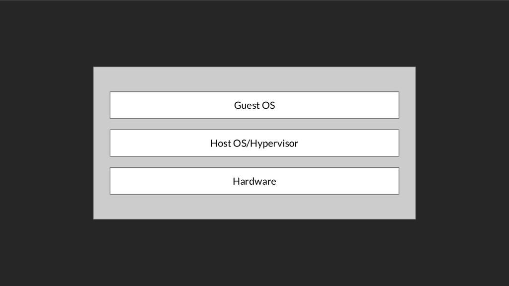 Hardware Host OS/Hypervisor Guest OS