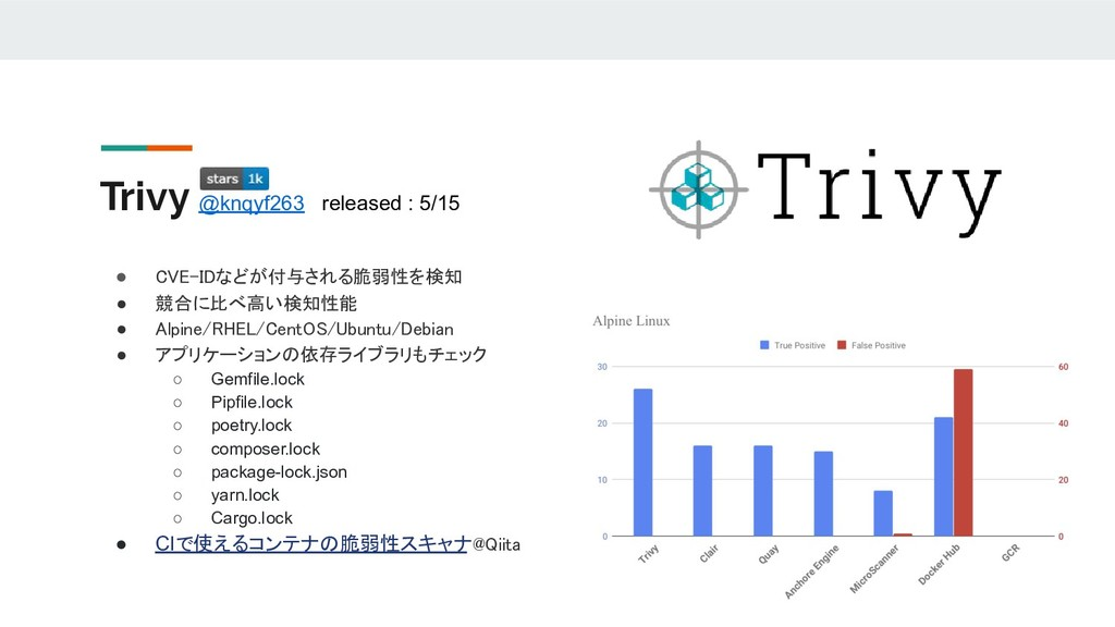 Trivy @knqyf263 released : 5/15 ● CVE-IDなどが付与され...
