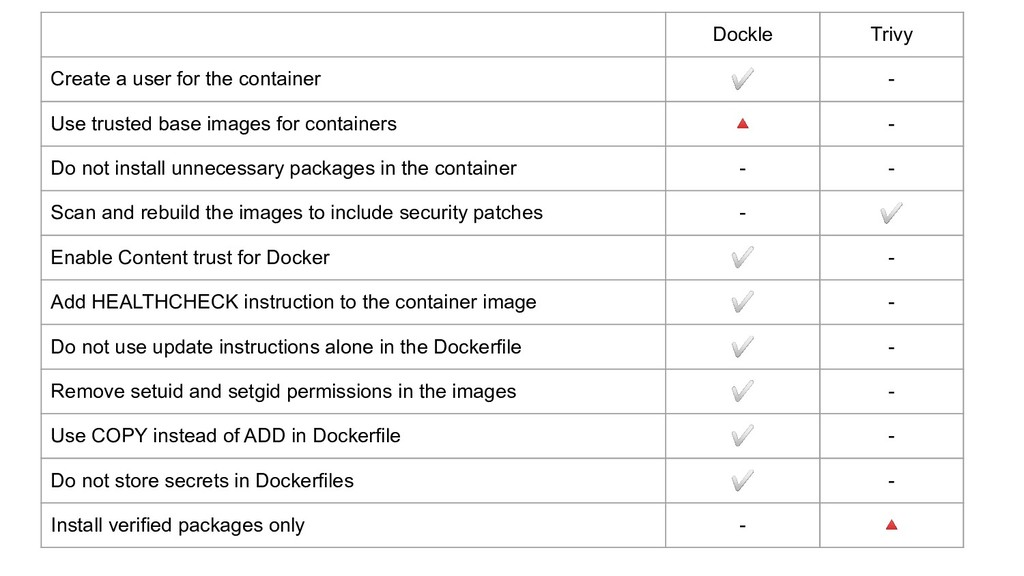 Dockle Trivy Create a user for the container ✅ ...