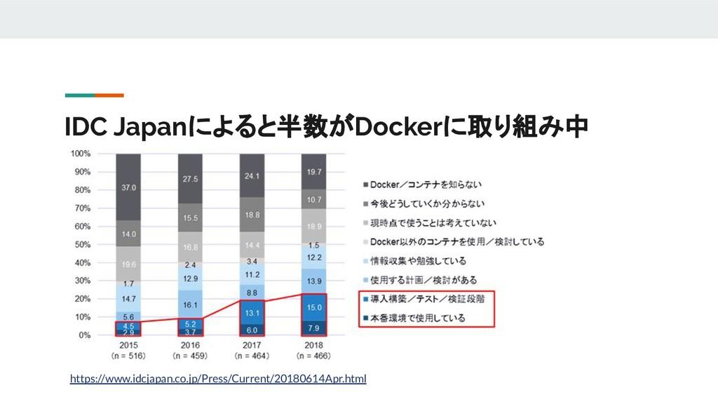 IDC Japanによると半数がDockerに取り組み中 https://www.idcjap...
