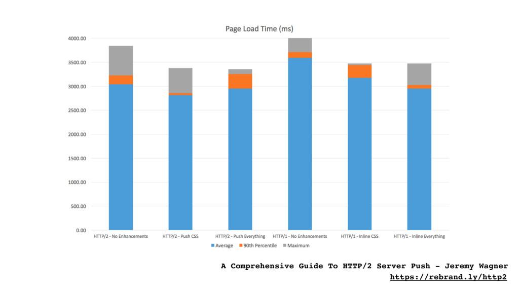 A Comprehensive Guide To HTTP/2 Server Push - J...