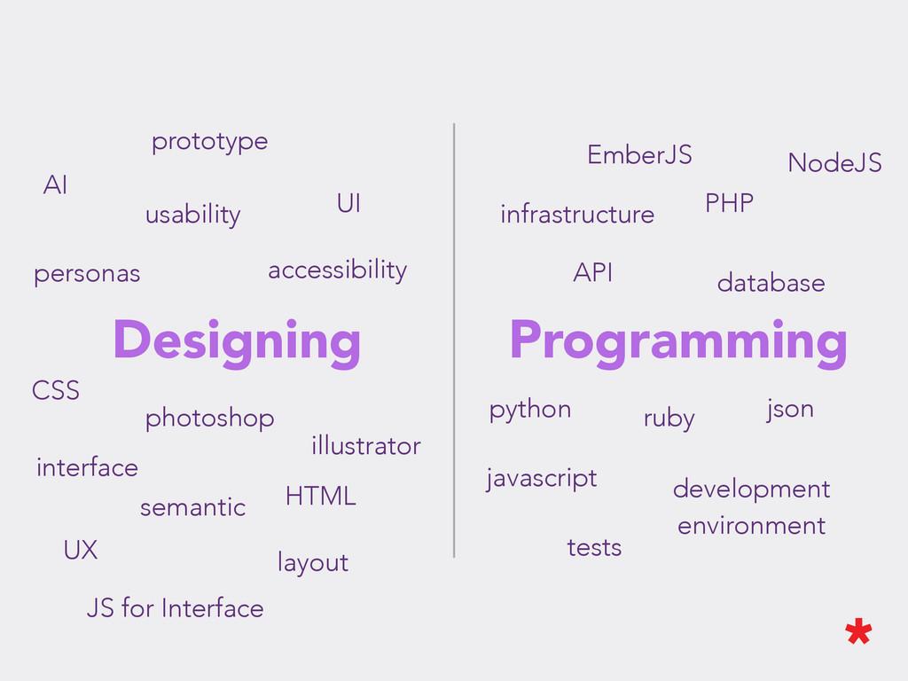 Designing Programming interface photoshop illus...