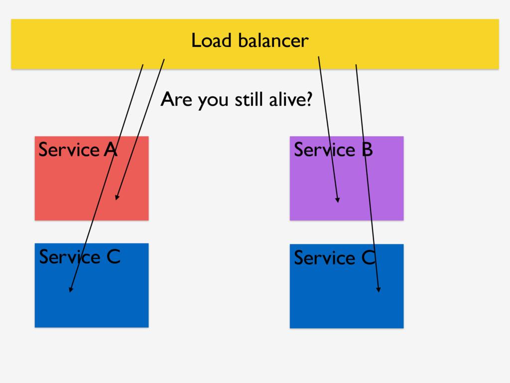 Service A Service B Service C Service C Load ba...